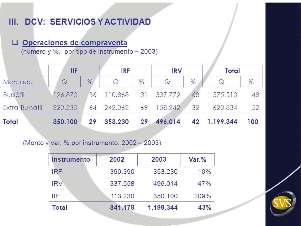 III. DCV: SERVICIOS Y ACTIVIDAD Operaciones de compraventa (número y %, por tipo de instrumento – 2003) IIFIRFIRVTotal MercadoQ%Q%Q%Q% Bursátil126.870