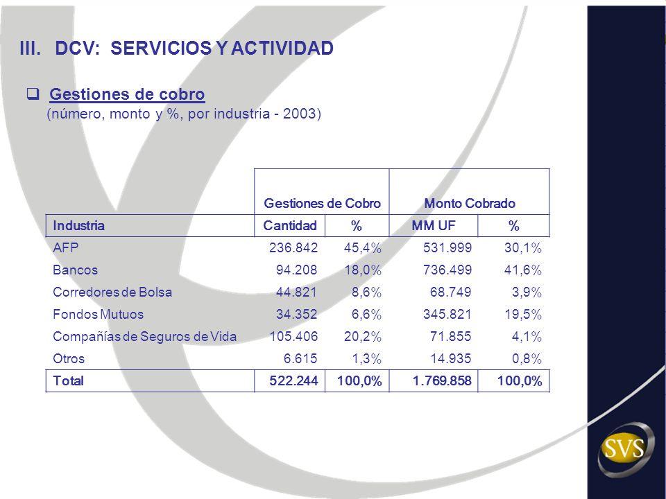 III. DCV: SERVICIOS Y ACTIVIDAD Gestiones de cobro (número, monto y %, por industria - 2003) Gestiones de CobroMonto Cobrado IndustriaCantidad%MM UF%