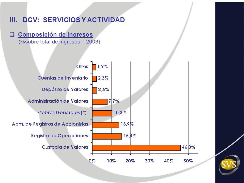 III. DCV: SERVICIOS Y ACTIVIDAD Composición de ingresos (%sobre total de ingresos – 2003)