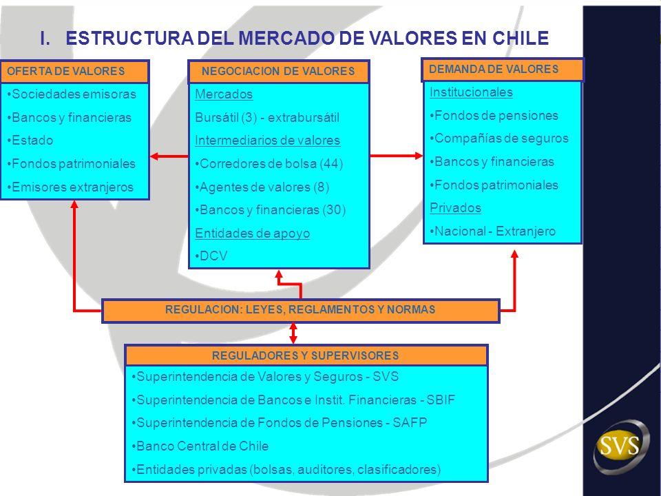 I. ESTRUCTURA DEL MERCADO DE VALORES EN CHILE OFERTA DE VALORES Sociedades emisoras Bancos y financieras Estado Fondos patrimoniales Emisores extranje