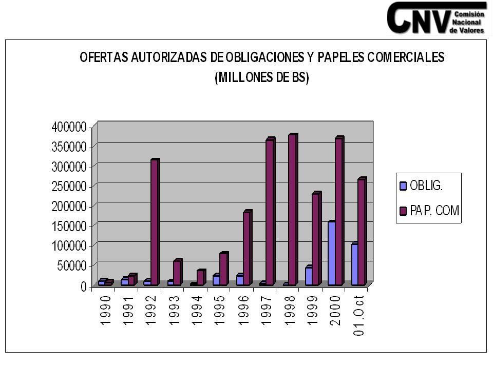 OFERTAS PUBLICAS DE TITULOS VALORES PERIODO 1990-2001 (MILLONES DE BS)