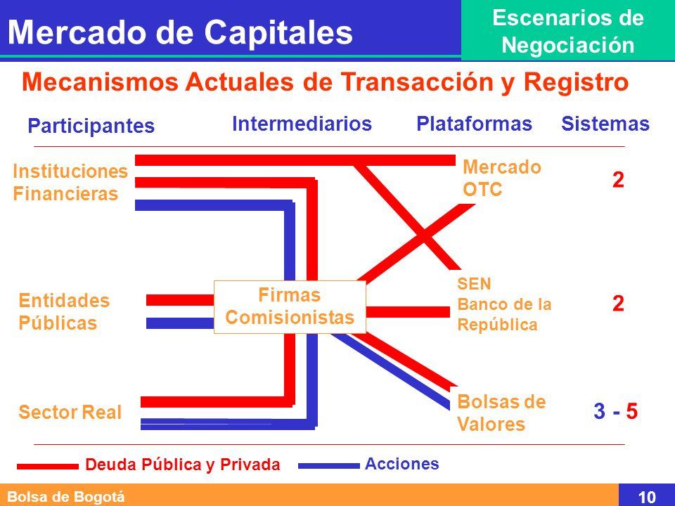 Instituciones Financieras Sector Real Mecanismos Actuales de Transacción y Registro Participantes IntermediariosPlataformasSistemas 2 Entidades Públicas Firmas Comisionistas Mercado OTC Bolsas de Valores 2 3 - 5 Deuda Pública y Privada Acciones SEN Banco de la República Mercado de Capitales Escenarios de Negociación Bolsa de Bogotá 10