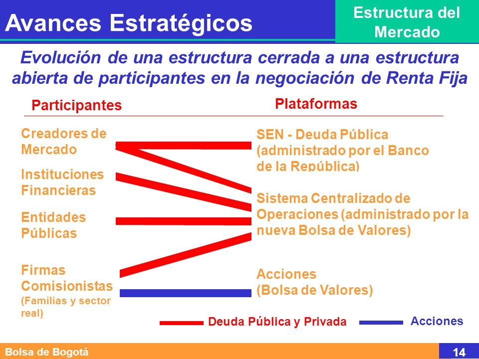 Evolución de una estructura cerrada a una estructura abierta de participantes en la negociación de Renta Fija Avances Estratégicos Estructura del Mercado Participantes Plataformas SEN - Deuda Pública (administrado por el Banco de la República) Acciones (Bolsa de Valores) Entidades Públicas Instituciones Financieras Firmas Comisionistas (Familias y sector real) Deuda Pública y Privada Acciones Bolsa de Bogotá 14 Creadores de Mercado Sistema Centralizado de Operaciones (administrado por la nueva Bolsa de Valores)