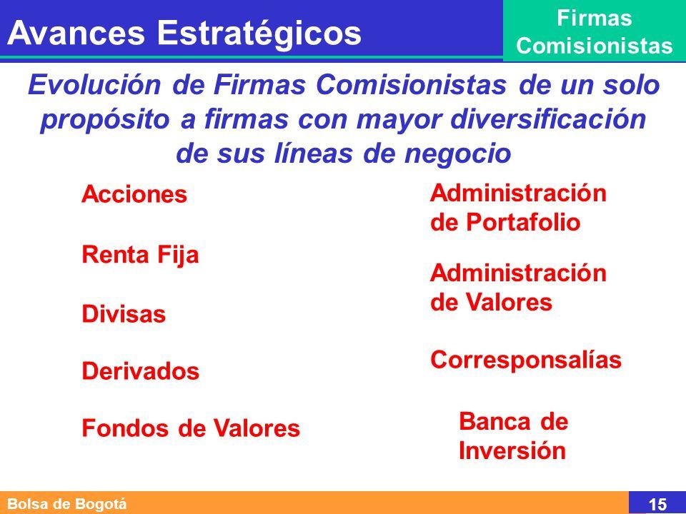 Bolsa de Bogotá 15 Evolución de Firmas Comisionistas de un solo propósito a firmas con mayor diversificación de sus líneas de negocio Renta Fija Acciones Divisas Derivados Administración de Portafolio Fondos de Valores Banca de Inversión Administración de Valores Corresponsalías Avances Estratégicos Firmas Comisionistas