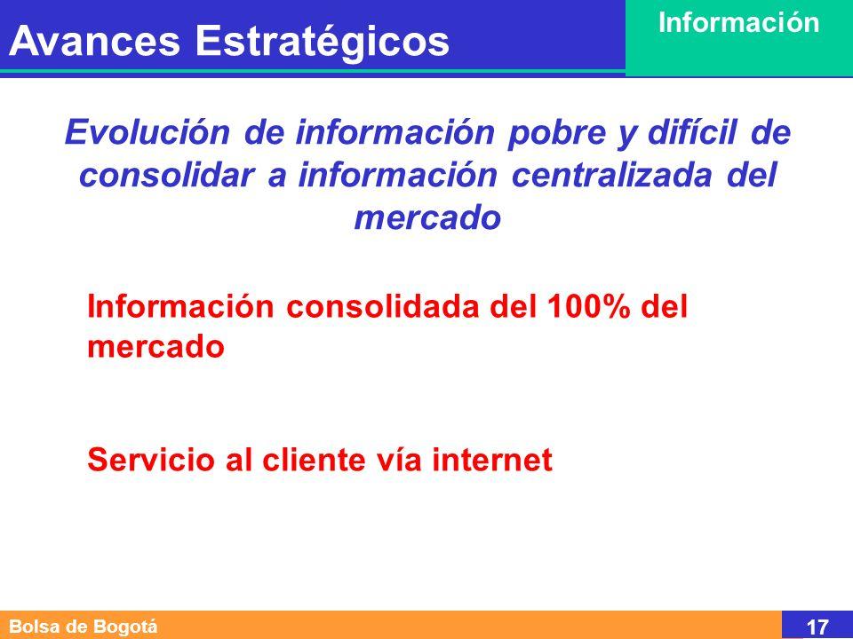 Bolsa de Bogotá 17 Evolución de información pobre y difícil de consolidar a información centralizada del mercado Información consolidada del 100% del mercado Servicio al cliente vía internet Avances Estratégicos Información