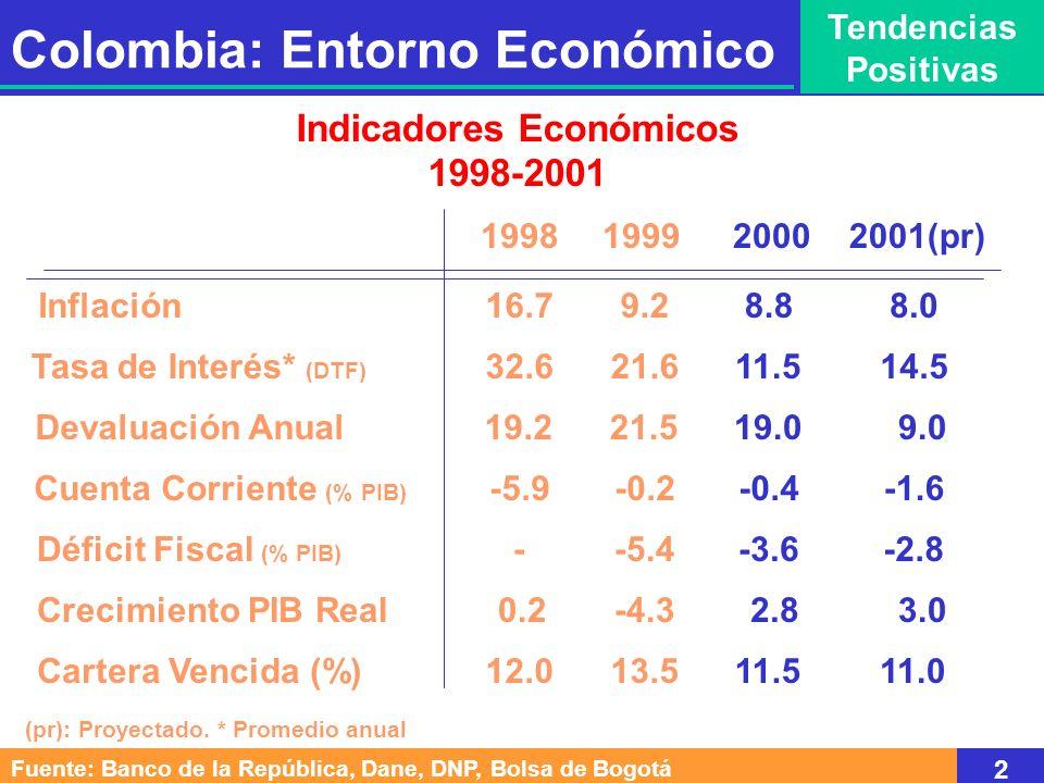 Colombia: Entorno Económico Tendencias Positivas Fuente: Banco de la República, Dane, DNP, Bolsa de Bogotá 2 Indicadores Económicos 1998-2001 Tasa de Interés* (DTF) Devaluación Anual Cuenta Corriente (% PIB) Déficit Fiscal (% PIB) Crecimiento PIB Real 199819992000 Cartera Vencida (%) 16.7Inflación9.28.8 32.621.611.5 -5.9-0.2-0.4 19.221.519.0 --5.4-3.6 0.2-4.32.8 12.013.511.5 2001(pr) 8.0 14.5 -1.6 9.0 -2.8 3.0 11.0 (pr): Proyectado.
