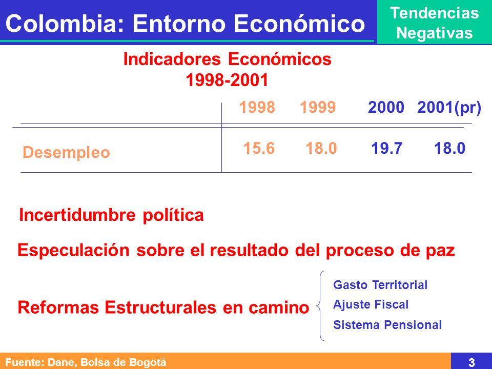 Fuente: Dane, Bolsa de Bogotá 3 Indicadores Económicos 1998-2001 Desempleo 199819992000 15.618.019.7 Colombia: Entorno Económico Tendencias Negativas 2001(pr) 18.0 Incertidumbre política Especulación sobre el resultado del proceso de paz Reformas Estructurales en camino Gasto Territorial Ajuste Fiscal Sistema Pensional