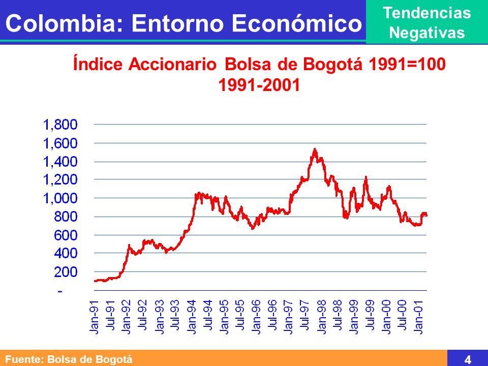 Fuente: Bolsa de Bogotá 4 Índice Accionario Bolsa de Bogotá 1991=100 1991-2001 Colombia: Entorno Económico Tendencias Negativas