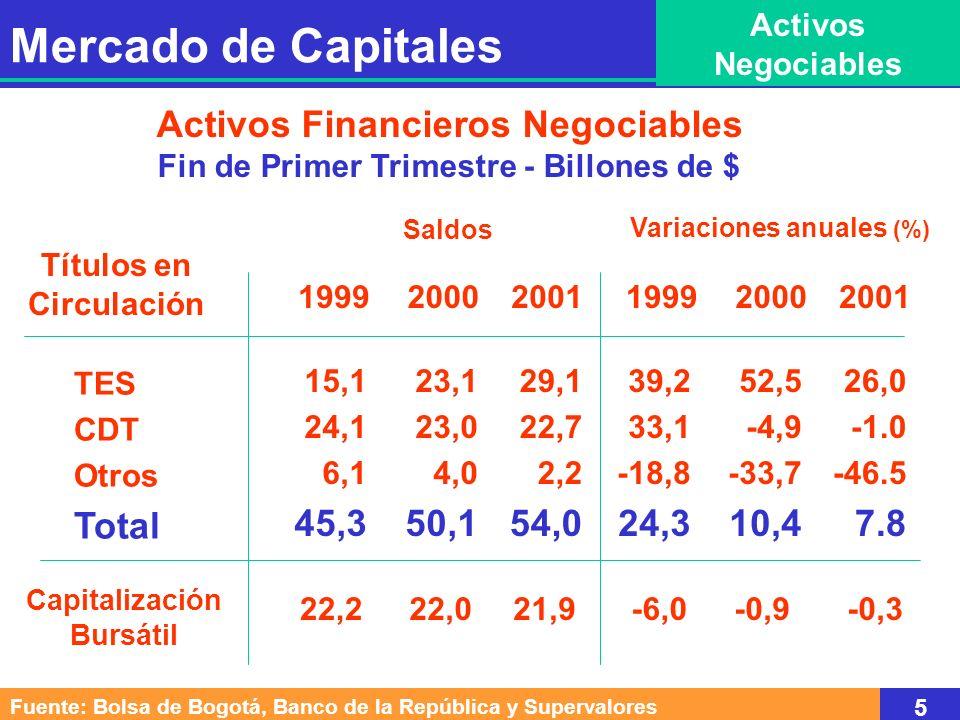 Mercado de Capitales Activos Negociables Activos Financieros Negociables Fin de Primer Trimestre - Billones de $ Fuente: Bolsa de Bogotá, Banco de la República y Supervalores 5 TES CDT Otros Total Títulos en Circulación 199920002001 15,1 24,1 6,1 45,3 23,1 23,0 4,0 50,1 29,1 22,7 2,2 54,0 39,2 33,1 -18,8 24,3 52,5 -4,9 -33,7 10,4 26,0 -46.5 7.8 Saldos Variaciones anuales (%) Capitalización Bursátil 22,222,021,9-6,0-0,9-0,3 199920002001