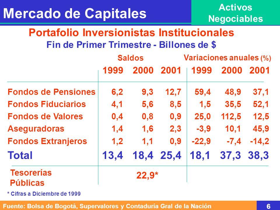 Mercado de Capitales Activos Negociables Portafolio Inversionistas Institucionales Fin de Primer Trimestre - Billones de $ Fuente: Bolsa de Bogotá, Supervalores y Contaduría Gral de la Nación 6 Fondos de Pensiones Fondos Fiduciarios Fondos de Valores Aseguradoras Fondos Extranjeros Total 199920002001 6,2 4,1 0,4 1,4 1,2 13,4 9,3 5,6 0,8 1,6 1,1 18,4 12,7 8,5 0,9 2,3 0,9 25,4 Saldos Variaciones anuales (%) Tesorerías Públicas 22,9* 59,4 1,5 25,0 -3,9 -22,9 18,1 48,9 35,5 112,5 10,1 -7,4 37,3 37,1 52,1 12,5 45,9 -14,2 38,3 199920002001 * Cifras a Diciembre de 1999
