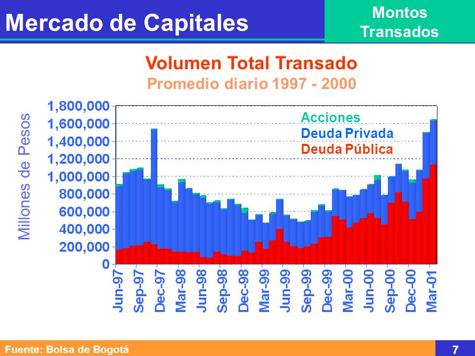 Volumen Total Transado Promedio diario 1997 - 2000 Millones de Pesos Acciones Deuda Privada Deuda Pública Mercado de Capitales Montos Transados Fuente: Bolsa de Bogotá 7