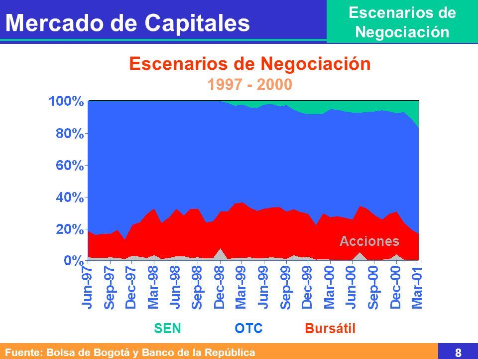 SEN OTC Bursátil Escenarios de Negociación 1997 - 2000 Acciones Mercado de Capitales Escenarios de Negociación Fuente: Bolsa de Bogotá y Banco de la República 8