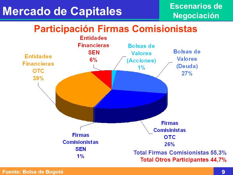 Participación Firmas Comisionistas Total Firmas Comisionistas 55,3% Total Otros Participantes 44,7% Mercado de Capitales Escenarios de Negociación Fuente: Bolsa de Bogotá 9