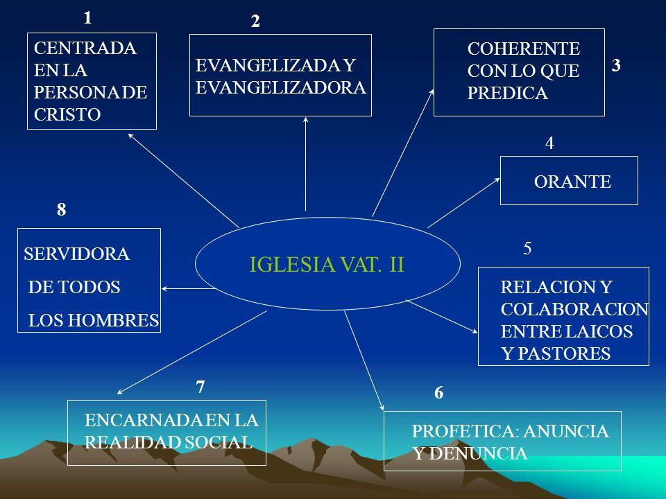 IGLESIA VAT. II CENTRADA EN LA PERSONA DE CRISTO EVANGELIZADA Y EVANGELIZADORA COHERENTE CON LO QUE PREDICA ORANTE RELACION Y COLABORACION ENTRE LAICO