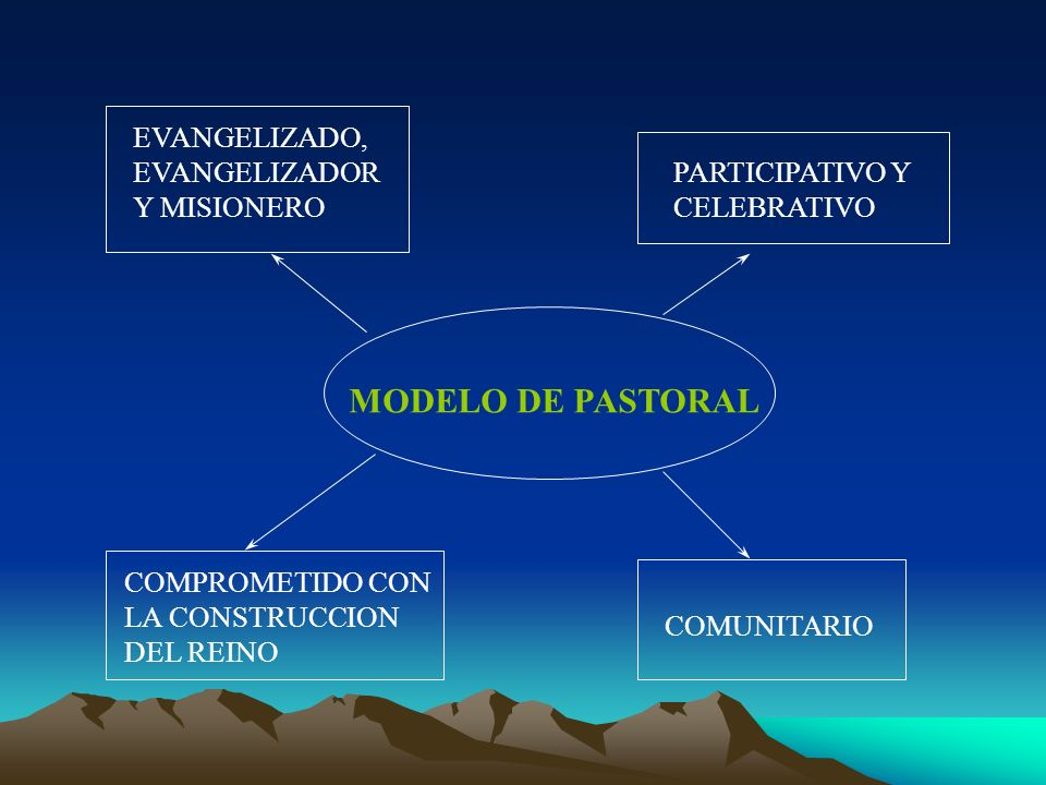 EVANGELIZADA Y EVANGELIZADORA LA EVANGELIZACION DEBE LLEVAR A : - AYUDAR AL HOMBRE A INTEGRAR FE Y VIDA - SER ANUNCIO DE LA B.N.