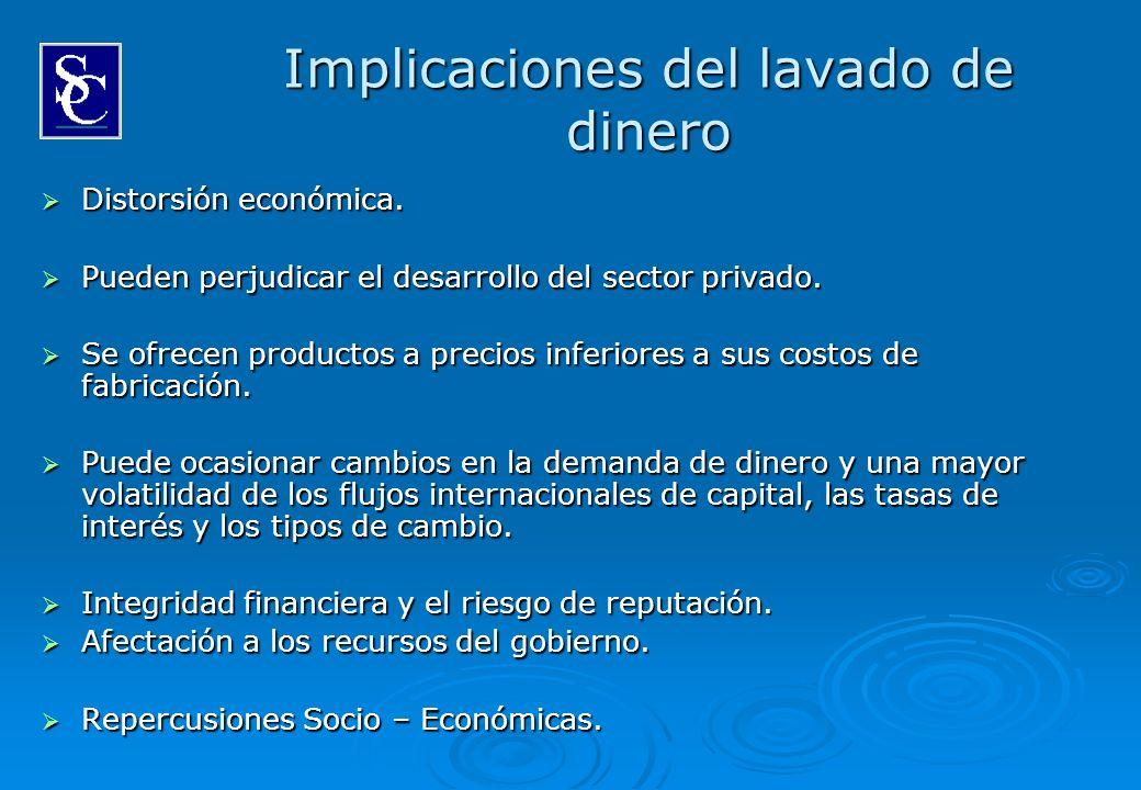 Implicaciones del lavado de dinero Distorsión económica. Distorsión económica. Pueden perjudicar el desarrollo del sector privado. Pueden perjudicar e