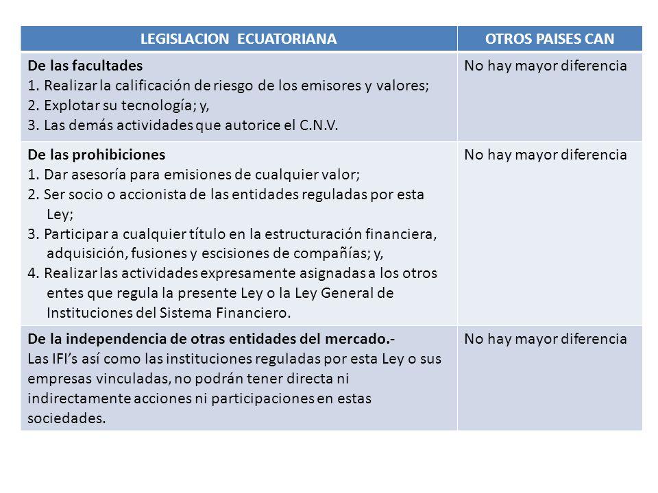 LEGISLACION ECUATORIANAOTROS PAISES CAN Autorización de funcionamiento 1.Constitución de la compañía calificadora de riesgo 2.Ficha registral 3.Orgánico - funcional de la compañía 4.Reglamento interno de la compañía.