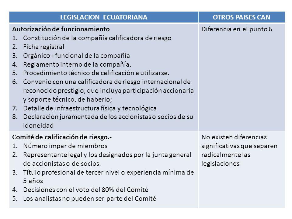 LEGISLACION ECUATORIANAOTROS PAISES CAN Autorización de funcionamiento 1.Constitución de la compañía calificadora de riesgo 2.Ficha registral 3.Orgáni