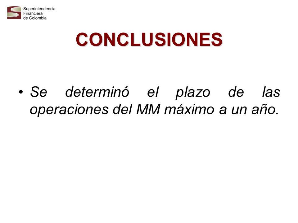 CONCLUSIONES Se determinó el plazo de las operaciones del MM máximo a un año.