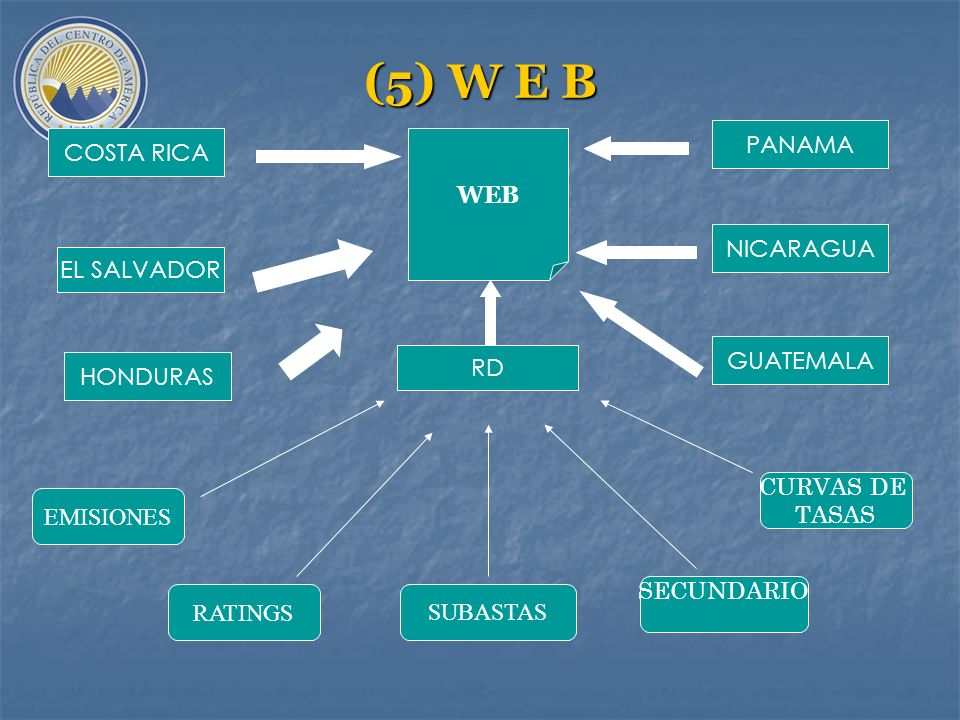 (5) Sistema de Información y Sitio Web a)Centro informativo de la Deuda Pública interna bonificada y estandarizada regional. b)Contribución y gestión