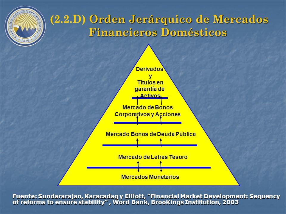 (2.2.B.2) MODELO CLÁSICO COMITÉ DE ALTO NIVEL MIDDLE OFFICE FRONT OFFICEBACK OFFICE (Ejecuta decisiones) (Registra y controla) (Decide estrategias y r