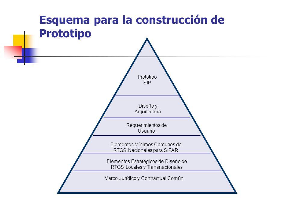 Esquema para la construcción de Prototipo Prototipo SIP Diseño y Arquitectura Requerimientos de Usuario Elementos Mínimos Comunes de RTGS Nacionales p
