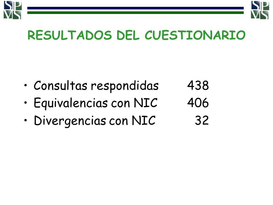 RESULTADOS DEL CUESTIONARIO Consultas respondidas438 Equivalencias con NIC406 Divergencias con NIC 32