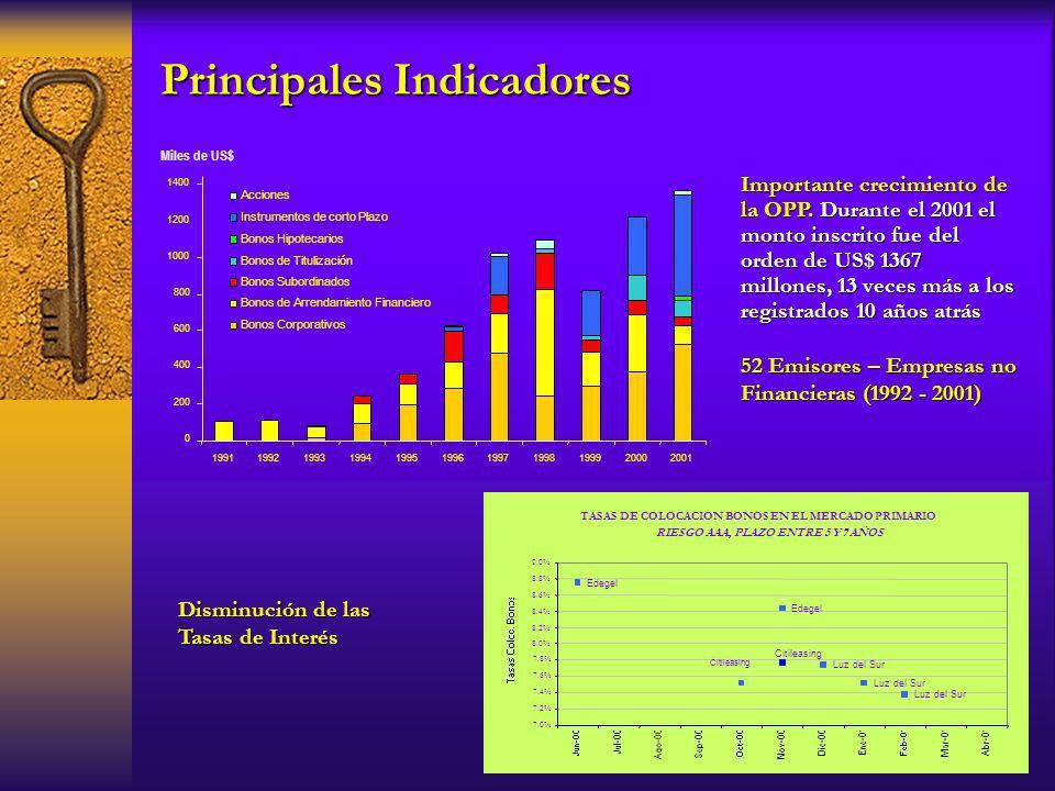 TASAS DE COLOCACIÓN BONOS EN EL MERCADO PRIMARIO RIESGO AAA, PLAZO ENTRE 5 Y 7 AÑOS Luz del Sur Edegel Citileasing Edegel 7.0% 7.2% 7.4% 7.6% 7.8% 8.0