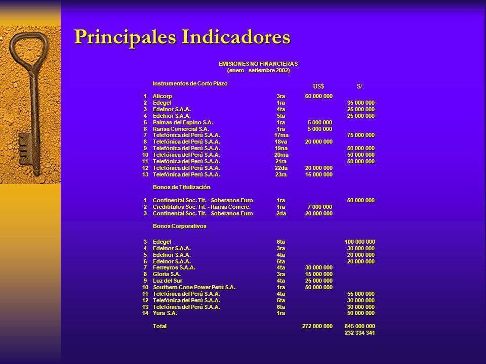 Instrumentos de Corto Plazo 1Alicorp3ra 60 000 000 2Edegel1ra 35 000 000 3 Edelnor S.A.A. 4ta 25 000 000 4 Edelnor S.A.A. 5ta 25 000 000 5 Palmas del