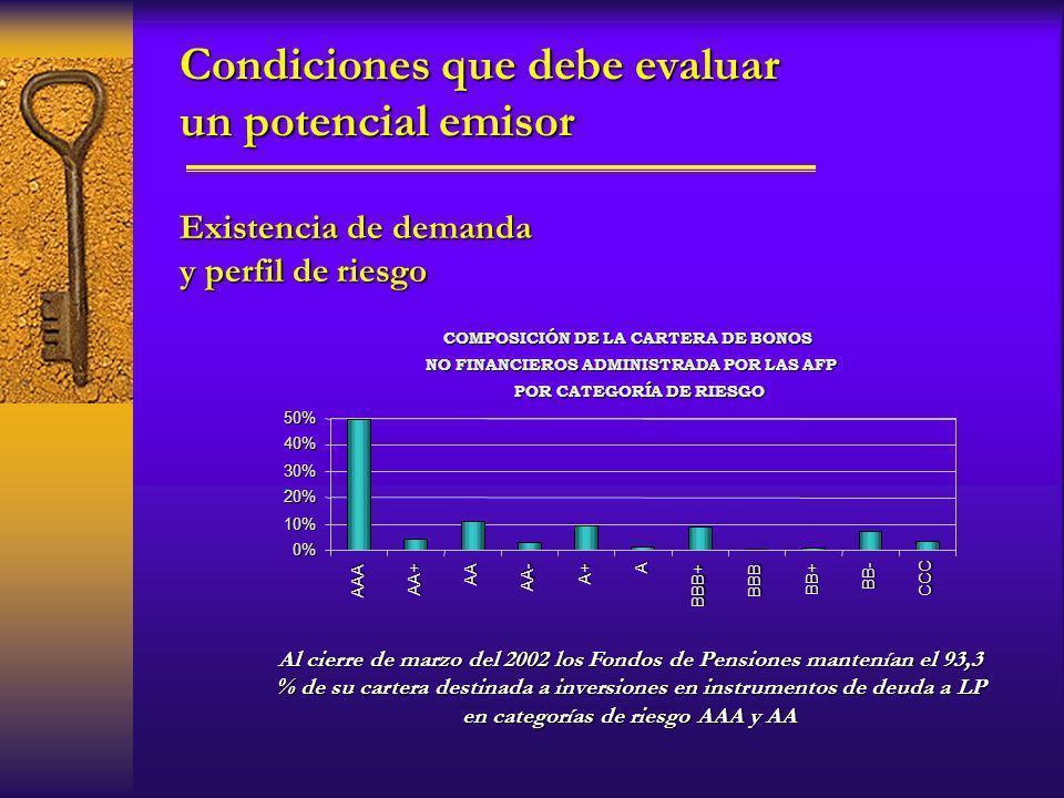 Existencia de demanda y perfil de riesgo Condiciones que debe evaluar un potencial emisor COMPOSICIÓN DE LA CARTERA DE BONOS NO FINANCIEROS ADMINISTRA