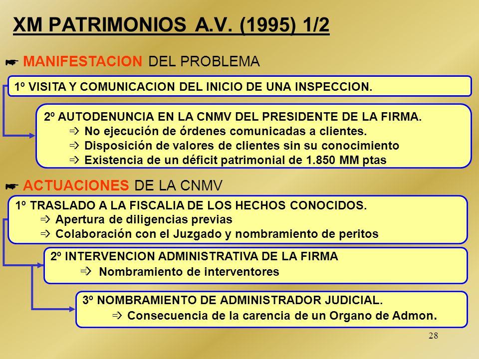27 INVESTIBERICA A.V.B. (1994) 2/2 * RESOLUCION FINAL * MEDIDAS TOMADAS MEDIANTE LA GENERACION DE LIQUIDEZ (venta de los valores de sociedades vincula