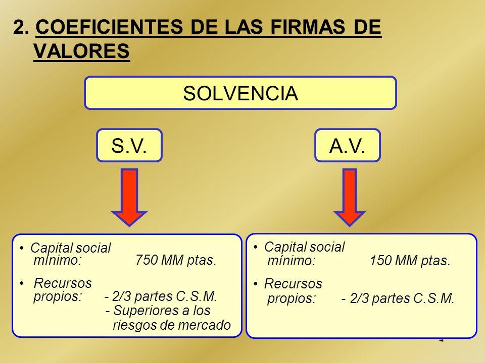 4 2.COEFICIENTES DE LAS FIRMAS DE VALORES SOLVENCIA Capital social mínimo: 750 MM ptas.