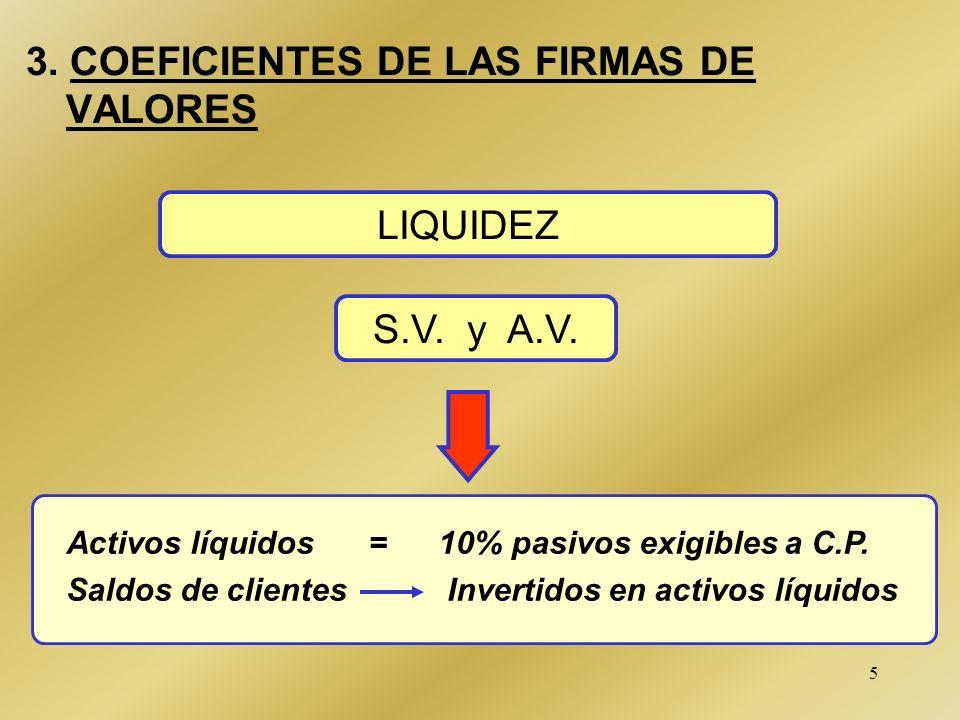 5 3.COEFICIENTES DE LAS FIRMAS DE VALORES LIQUIDEZ Activos líquidos = 10% pasivos exigibles a C.P.