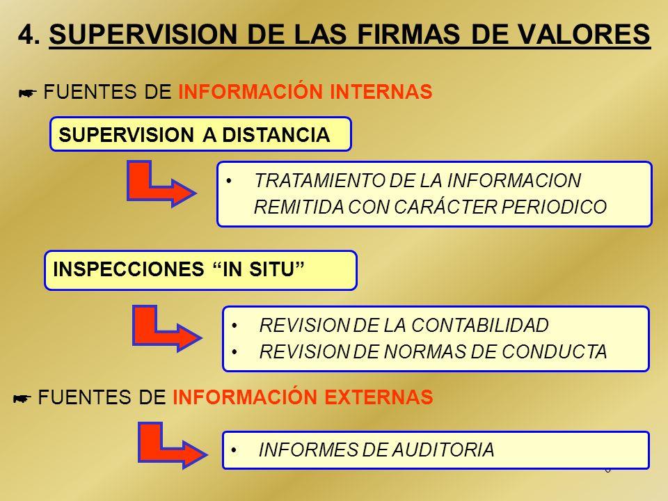 5 3. COEFICIENTES DE LAS FIRMAS DE VALORES LIQUIDEZ Activos líquidos = 10% pasivos exigibles a C.P. Saldos de clientes Invertidos en activos líquidos