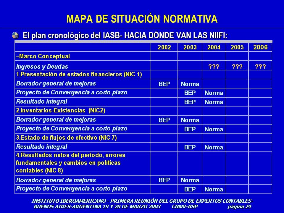 El plan cronológico del IASB- HACIA DÓNDE VAN LAS NIIFI : MAPA DE SITUACIÓN NORMATIVA INSTITUTO IBEROAMERICANO - PRIMERA REUNIÓN DEL GRUPO DE EXPERTOS