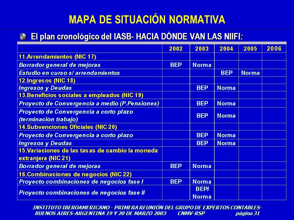 MAPA DE SITUACIÓN NORMATIVA INSTITUTO IBEROAMERICANO - PRIMERA REUNIÓN DEL GRUPO DE EXPERTOS CONTABLES- BUENOS AIRES-ARGENTINA 19 Y 20 DE MARZO 2003 C