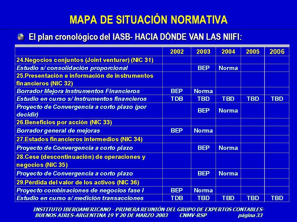 MAPA DE SITUACIÓN NORMATIVA El plan cronológico del IASB- HACIA DÓNDE VAN LAS NIIFI : INSTITUTO IBEROAMERICANO - PRIMERA REUNIÓN DEL GRUPO DE EXPERTOS