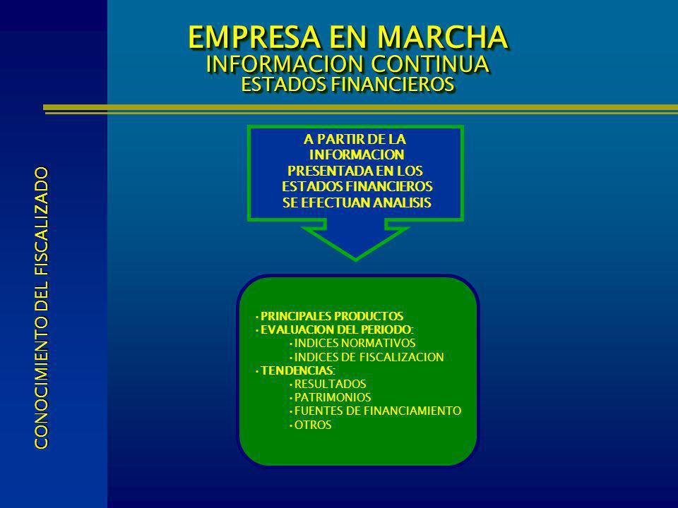 EMPRESA EN MARCHA INFORMACION CONTINUA ESTADOS FINANCIEROS PRINCIPALES PRODUCTOS EVALUACION DEL PERIODO: INDICES NORMATIVOS INDICES DE FISCALIZACION T