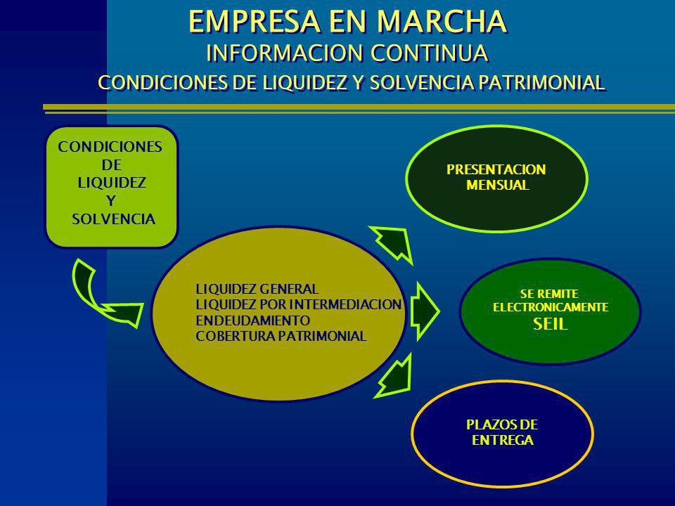 CONDICIONES DE LIQUIDEZ Y SOLVENCIA LIQUIDEZ GENERAL LIQUIDEZ POR INTERMEDIACION ENDEUDAMIENTO COBERTURA PATRIMONIAL PLAZOS DE ENTREGA EMPRESA EN MARC