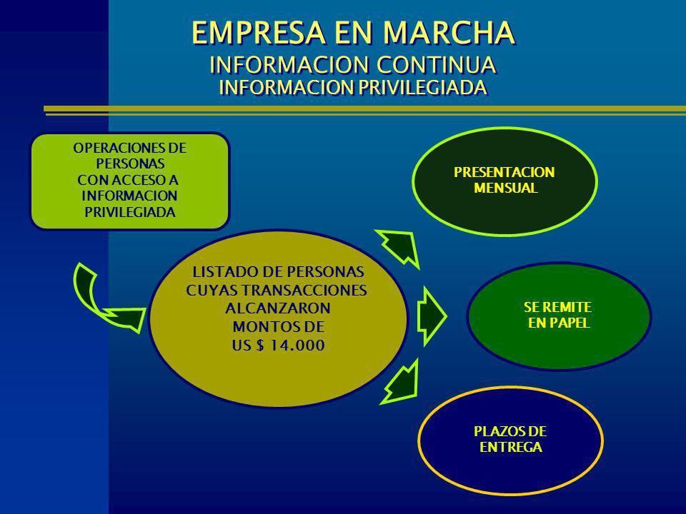 LISTADO DE PERSONAS CUYAS TRANSACCIONES ALCANZARON MONTOS DE US $ 14.000 PLAZOS DE ENTREGA EMPRESA EN MARCHA INFORMACION CONTINUA INFORMACION PRIVILEG