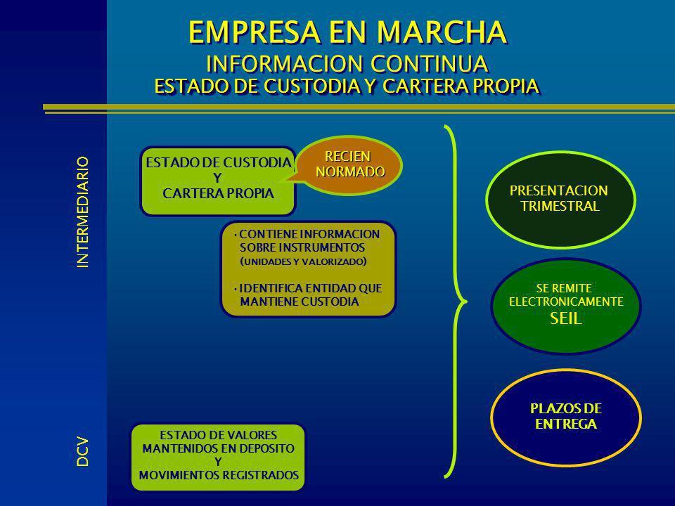 ESTADO DE CUSTODIA Y CARTERA PROPIA PRESENTACION TRIMESTRAL ESTADO DE CUSTODIA Y CARTERA PROPIA EMPRESA EN MARCHA INFORMACION CONTINUA ESTADO DE CUSTO
