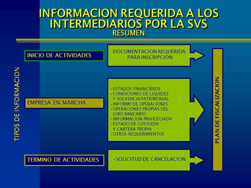 INICIO DE ACTIVIDADES EMPRESA EN MARCHA TERMINO DE ACTIVIDADES INFORMACION REQUERIDA A LOS INTERMEDIARIOS POR LA SVS RESUMEN TIPOS DE INFORMACION ESTA