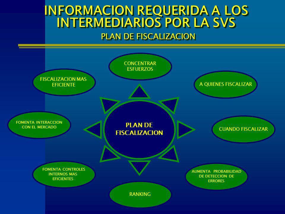 FISCALIZACION MAS EFICIENTE INFORMACION REQUERIDA A LOS INTERMEDIARIOS POR LA SVS PLAN DE FISCALIZACION PLAN DE FISCALIZACION A QUIENES FISCALIZAR FOM