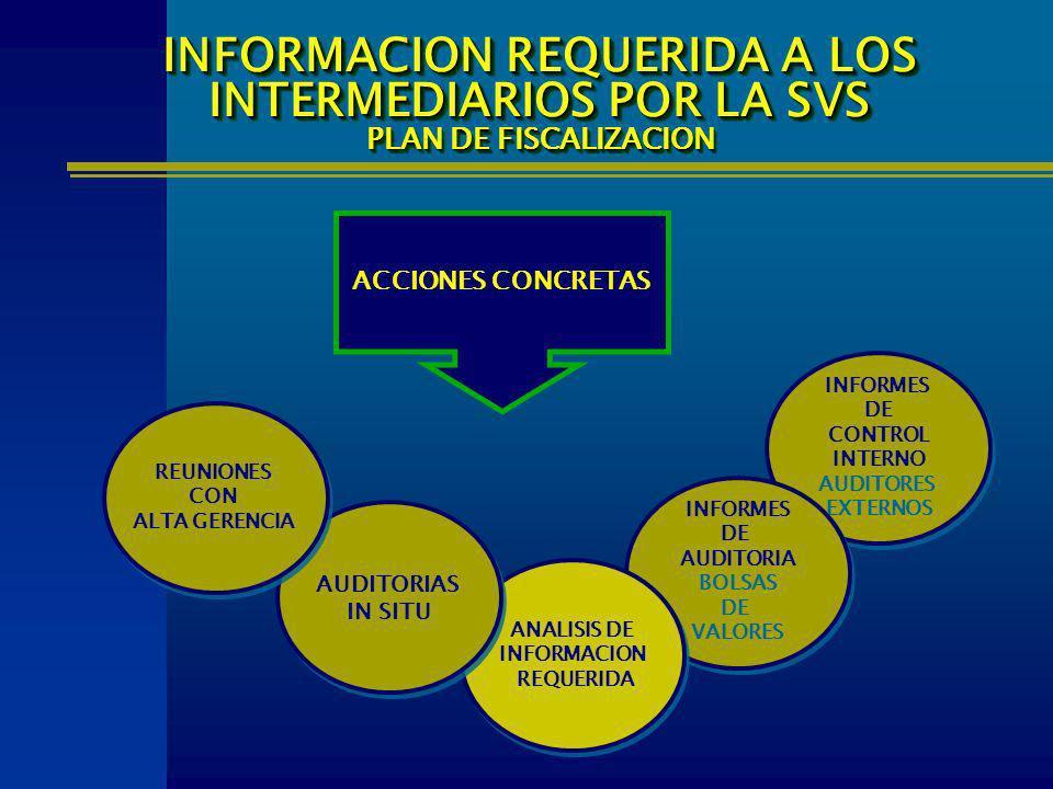 ACCIONES CONCRETAS INFORMES DE CONTROL INTERNO AUDITORES EXTERNOS INFORMES DE CONTROL INTERNO AUDITORES EXTERNOS INFORMES DE AUDITORIA BOLSAS DE VALOR