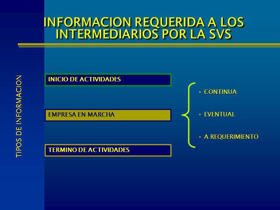 INICIO DE ACTIVIDADES EMPRESA EN MARCHA TERMINO DE ACTIVIDADES INFORMACION REQUERIDA A LOS INTERMEDIARIOS POR LA SVS TIPOS DE INFORMACION CONTINUA CON
