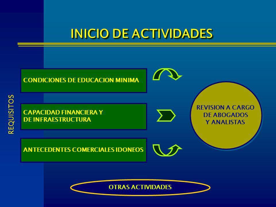 CONDICIONES DE EDUCACION MINIMA INICIO DE ACTIVIDADES REVISION A CARGO DE ABOGADOS Y ANALISTAS REVISION A CARGO DE ABOGADOS Y ANALISTAS CAPACIDAD FINA