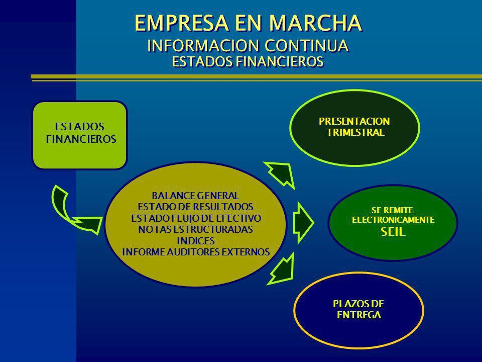 ESTADOS FINANCIEROS BALANCE GENERAL ESTADO DE RESULTADOS ESTADO FLUJO DE EFECTIVO NOTAS ESTRUCTURADAS INDICES INFORME AUDITORES EXTERNOS PLAZOS DE ENT