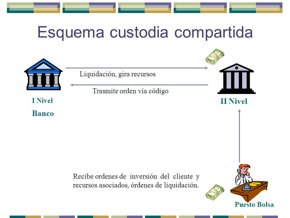 Esquema custodia compartida I Nivel II Nivel Recibe ordenes de inversión del cliente y recursos asociados, órdenes de liquidación. Trasmite orden vía