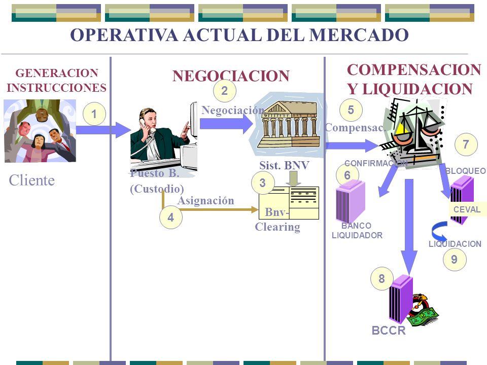 Cliente Puesto B. (Custodio) Sist. BNV GENERACION INSTRUCCIONES NEGOCIACION COMPENSACION Y LIQUIDACION Bnv- Clearing Negociación Asignación Compensac.