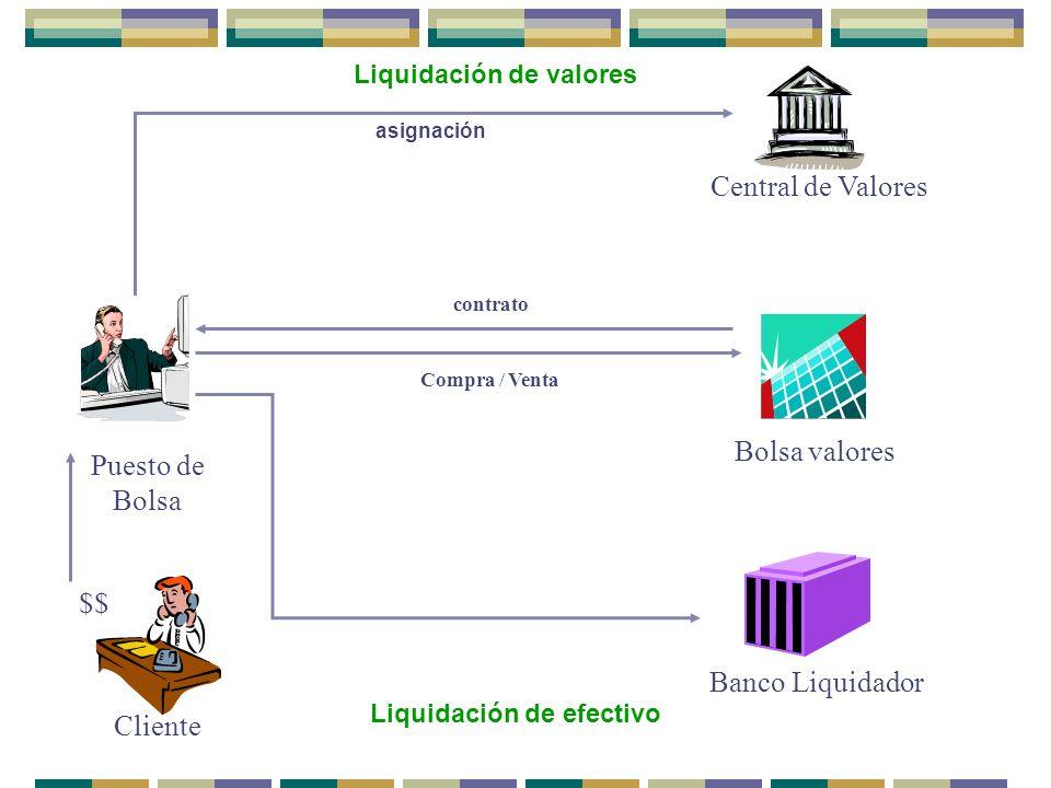 Puesto de Bolsa Cliente $$ Bolsa valores Compra / Venta contrato Central de Valores asignación Banco Liquidador Liquidación de valores Liquidación de